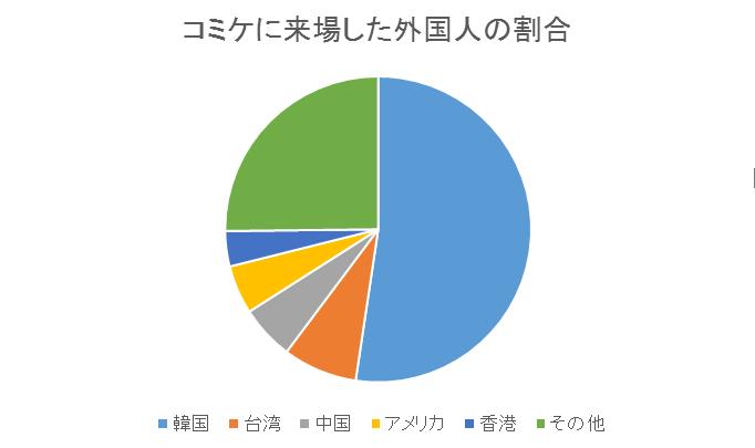 コミケに来場した外国人の割合グラフ